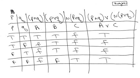 SOLUTION: How Do You Write A Truth Table For The Statement Form (p^q)v~(pvq)