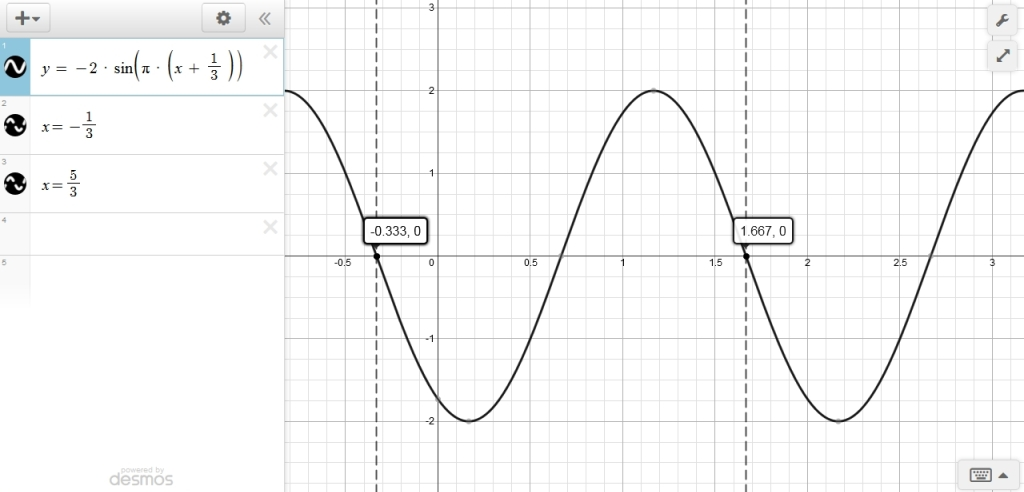 Solution Find The Amplitude Period Phase Shift Graph And Maxmin