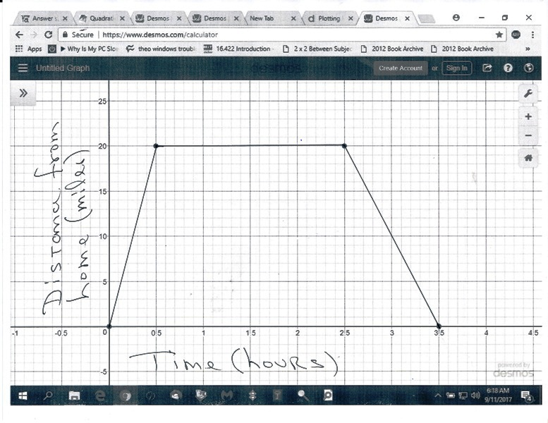 Questions On Algebra: Coordinate Systems, Graph Plotting, Etc