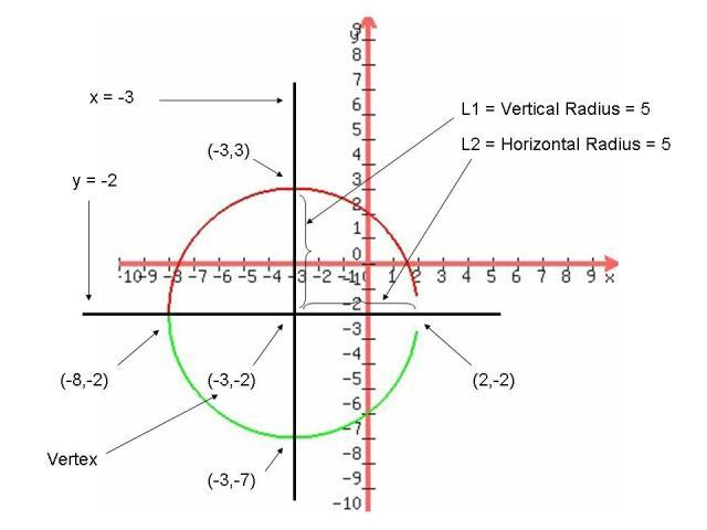 Lesson Equation Of A Circle