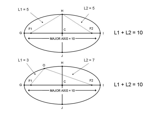 Lesson EQUATION OF AN ELLIPSE