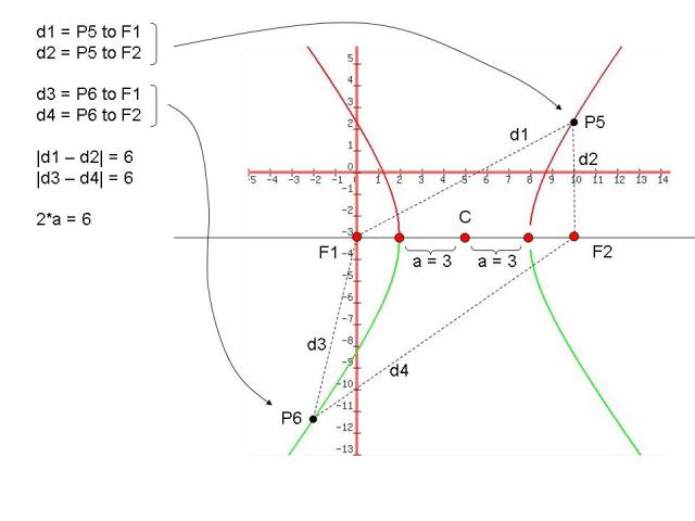 Lesson EQUATION OF A HYPERBOLA