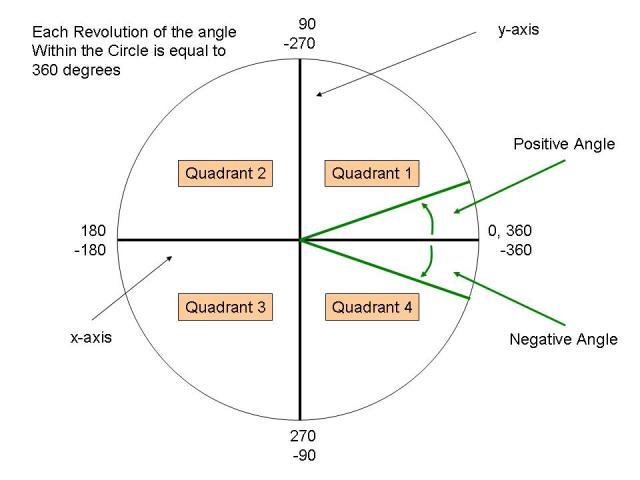 Degrees: Degrees Quadrant