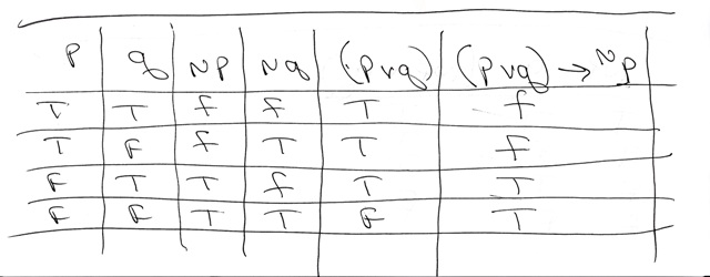 Construct a truth table for p q